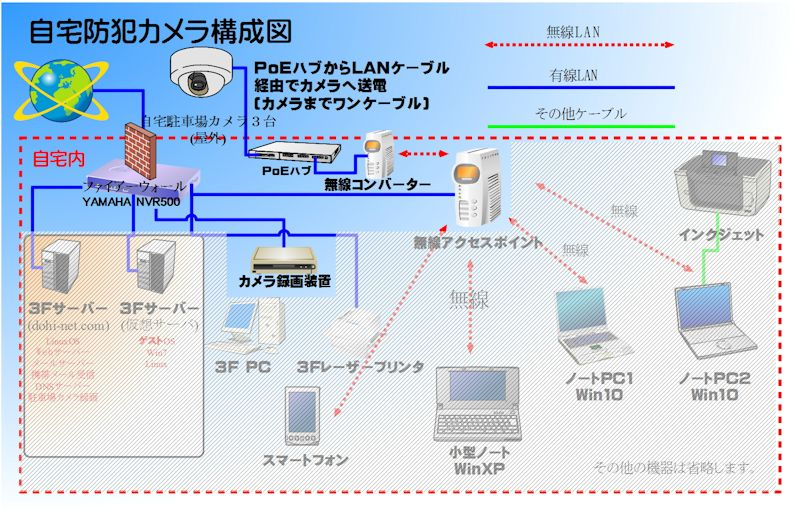 カメラのネットワーク構成