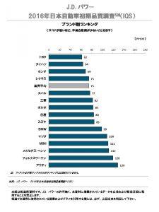 2016_japan_iqs_j_fn_chart_1